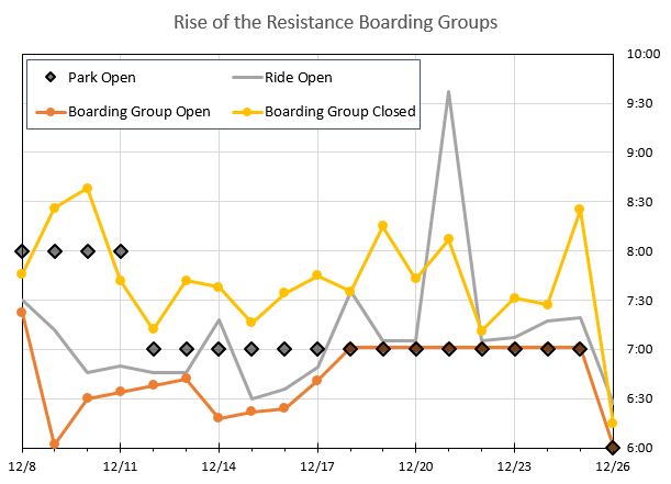 Boarding%20Group%20Chart%2020191226