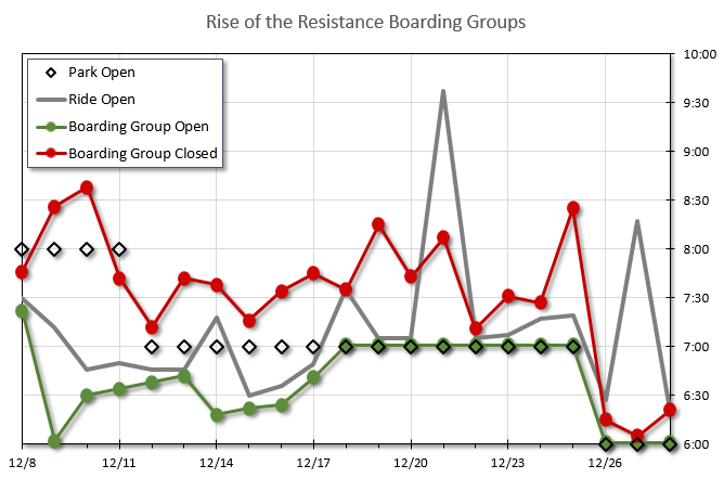 Boarding%20Group%20Chart%2020191228