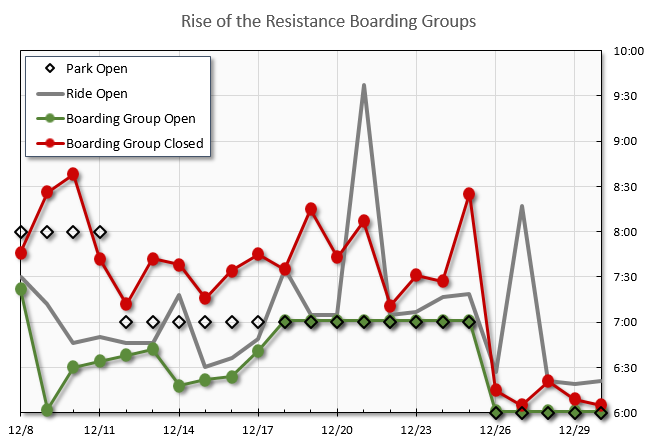 Boarding%20Group%20Chart%2020191230