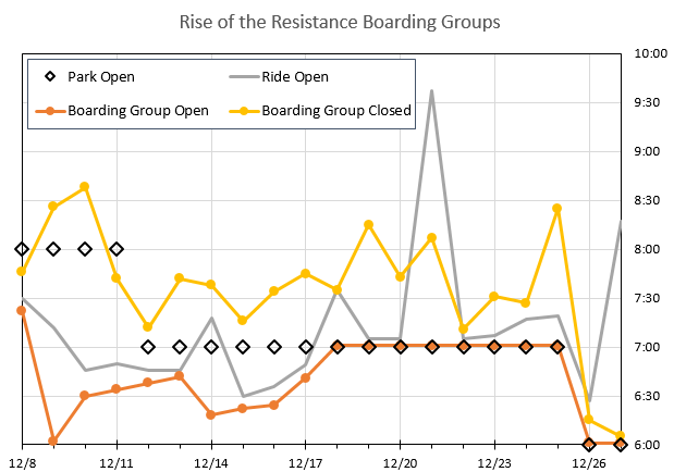 Boarding%20Group%20Chart%2020191227